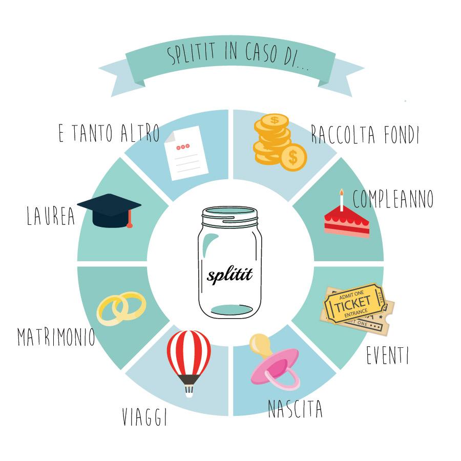 La lista nozze online di Splitit lascia carta bianca agli sposi che possono decidere in qualsiasi momento come impiegare quanto raccolto